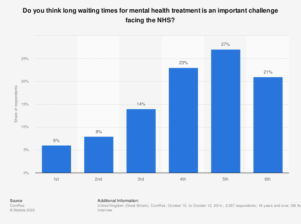 Statistic: Do you think long waiting times for mental health treatment is an important challenge facing the NHS? | Statista