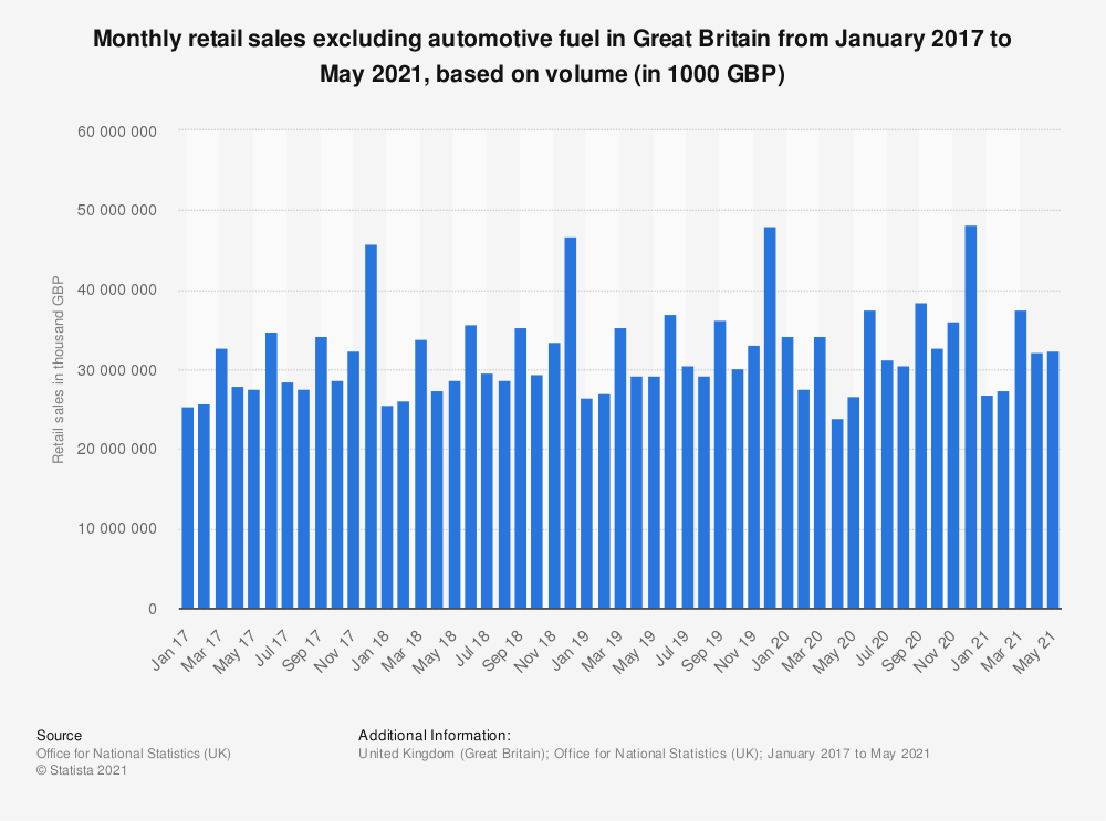 Statistic: Monthly retail sales excluding automotive fuel in Great Britain from February 2016 to September 2019, based on volume* (in 1000 GBP) | Statista