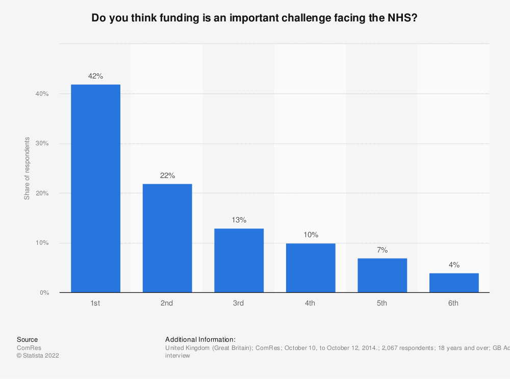 Statistic: Do you think funding is an important challenge facing the NHS? | Statista