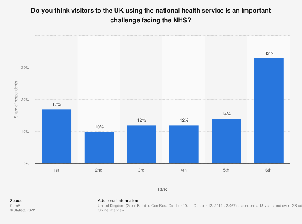Statistic: Do you think visitors to the UK using the national health service is an important challenge facing the NHS? | Statista