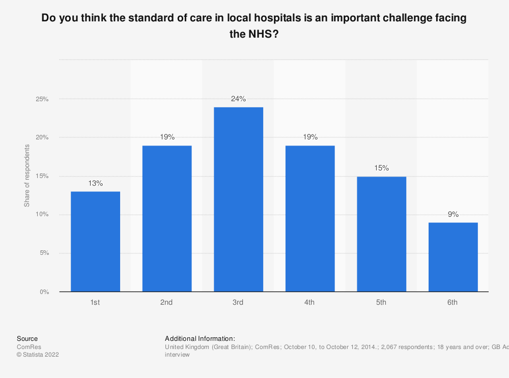 Statistic: Do you think the standard of care in local hospitals is an important challenge facing the NHS? | Statista