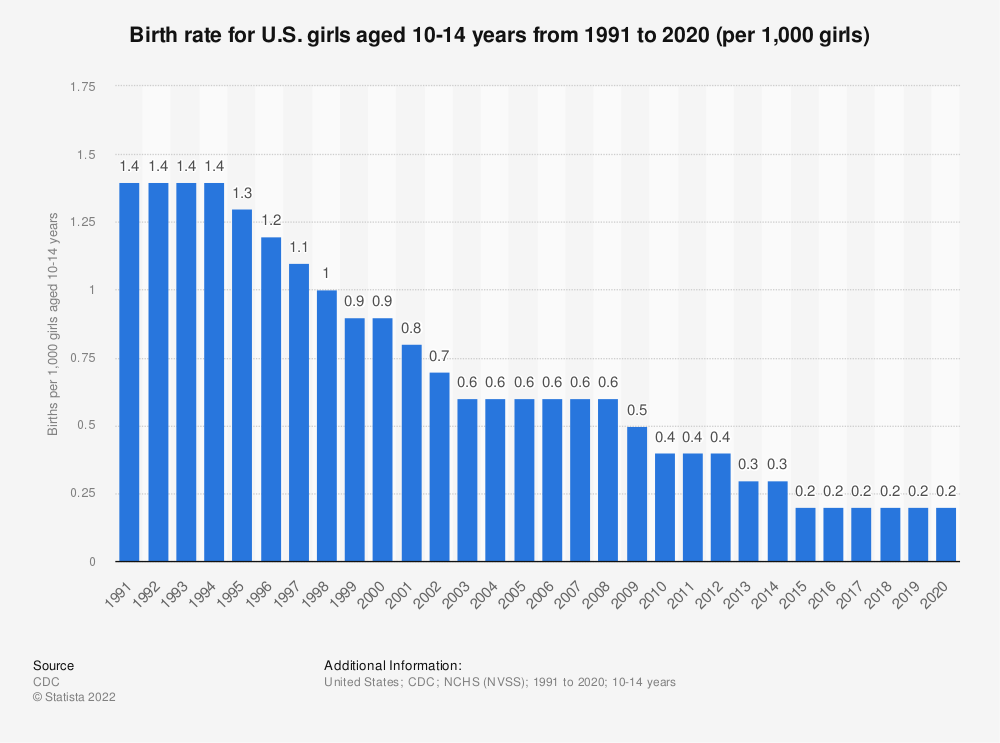 Statistic: Birth rate for U.S. girls aged 10-14 years from 1991 to 2018 (per 1,000 girls) | Statista