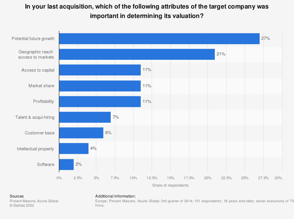 Statistic: In your last acquisition, which of the following attributes of the target company was important in determining its valuation? | Statista