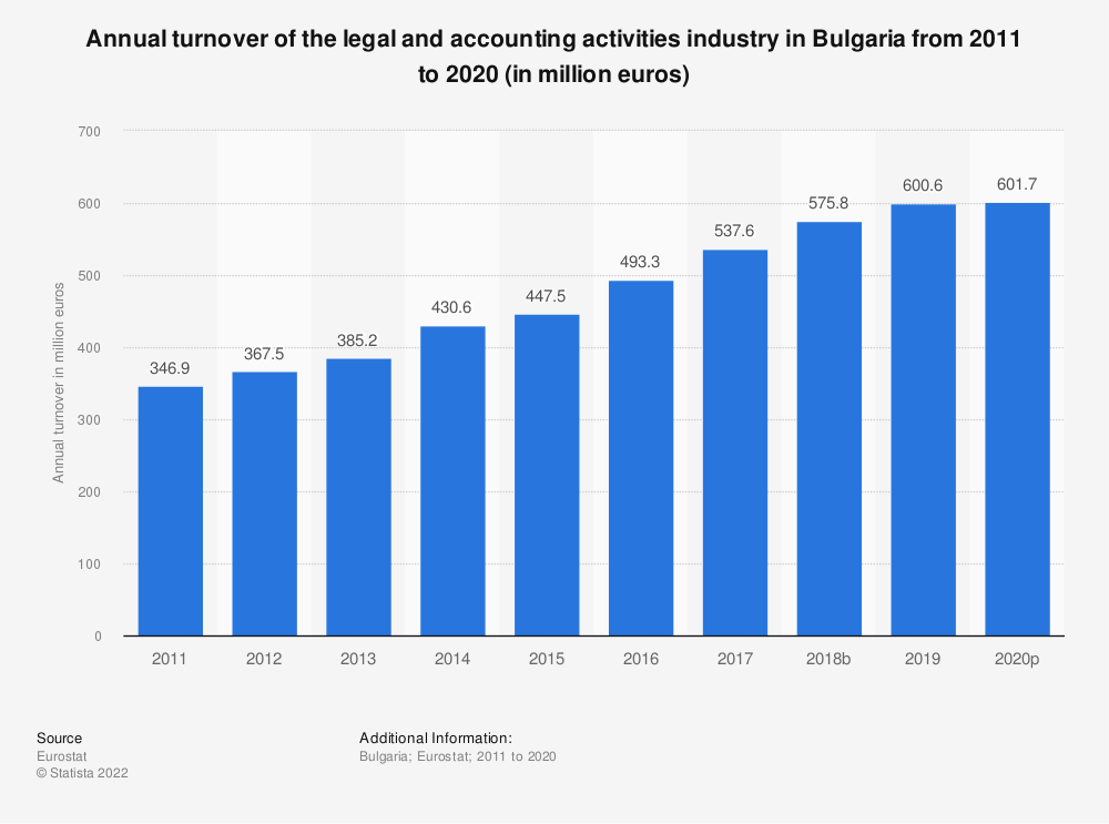 Statistic: Annual turnover of the legal and accounting activities industry in Bulgaria from 2008 to 2016 (in million euros) | Statista
