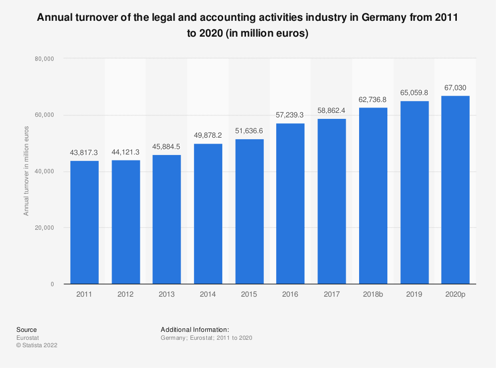 Statistic: Annual turnover of the legal and accounting activities industry in Germany from 2008 to 2016 (in million euros) | Statista
