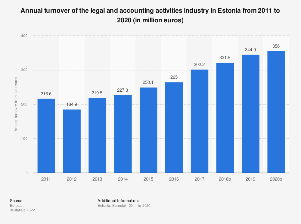 Statistic: Annual turnover of the legal and accounting activities industry in Estonia from 2008 to 2016 (in million euros) | Statista
