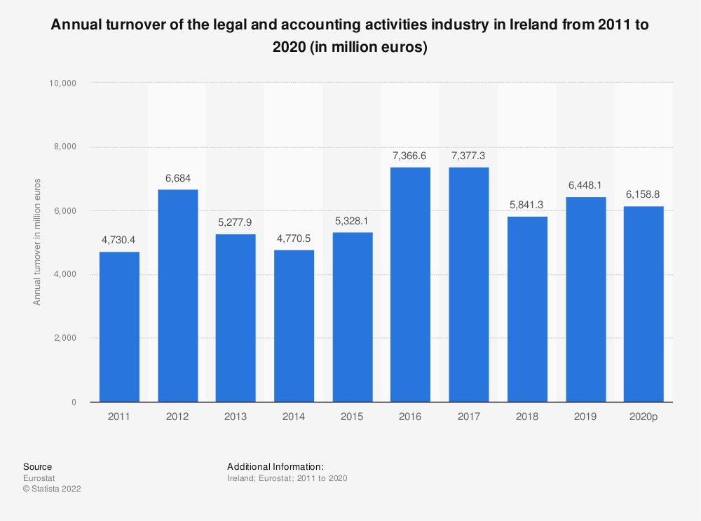 Statistic: Annual turnover of the legal and accounting activities industry in Ireland from 2008 to 2016 (in million euros) | Statista
