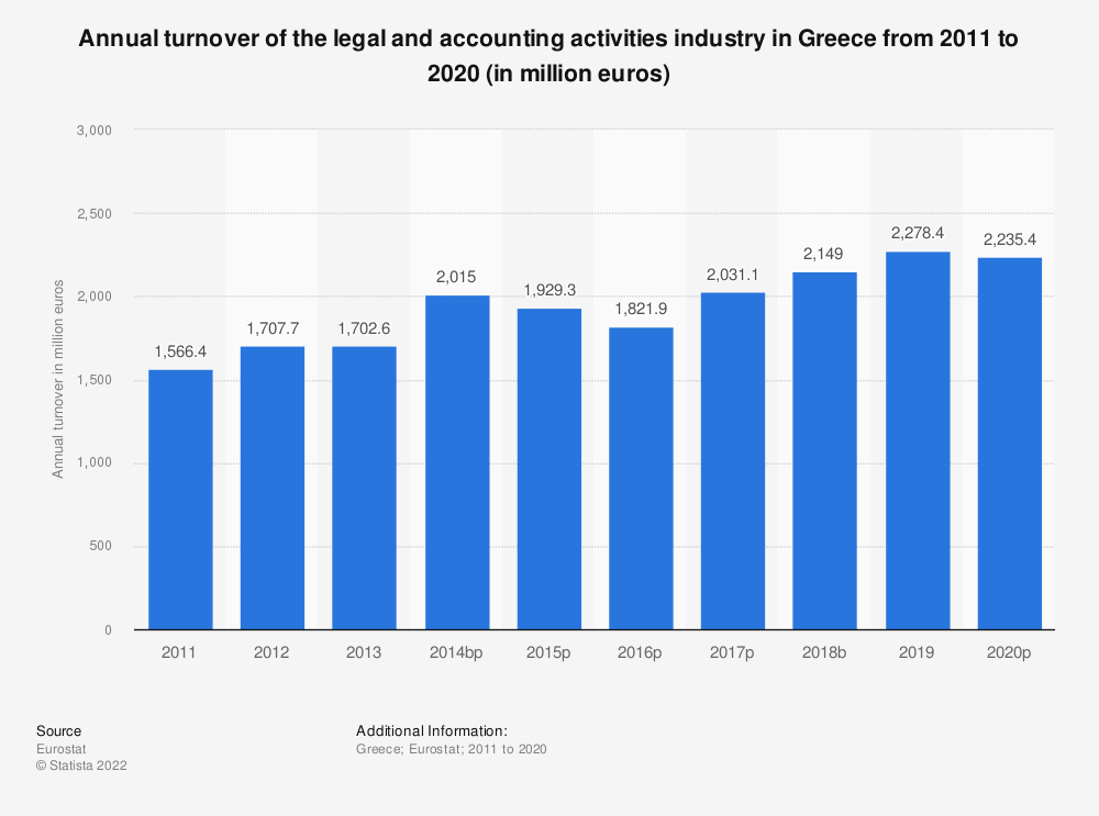 Statistic: Annual turnover of the legal and accounting activities industry in Greece from 2008 to 2016 (in million euros) | Statista