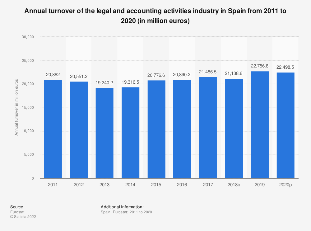 Statistic: Annual turnover of the legal and accounting activities industry in Spain from 2008 to 2016 (in million euros) | Statista