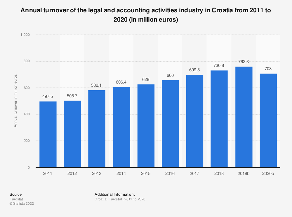 Statistic: Annual turnover of the legal and accounting activities industry in Croatia from 2008 to 2016 (in million euros) | Statista