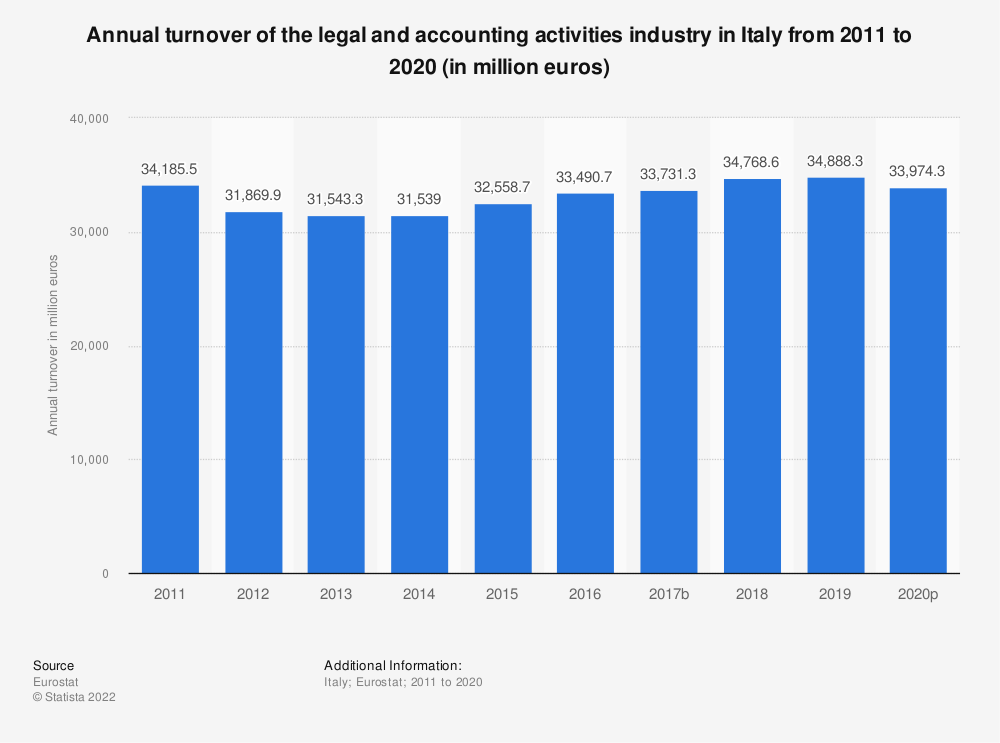 Statistic: Annual turnover of the legal and accounting activities industry in Italy from 2008 to 2016 (in million euros) | Statista