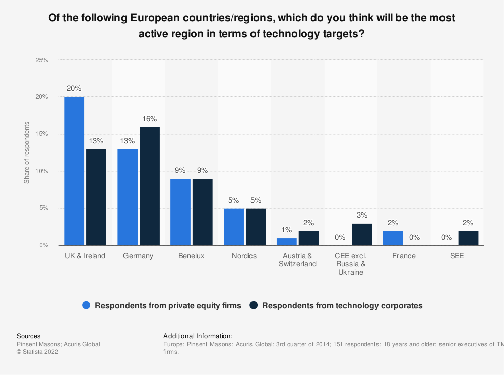 Statistic: Of the following European countries/regions, which do you think will be the most active region in terms of technology targets? | Statista
