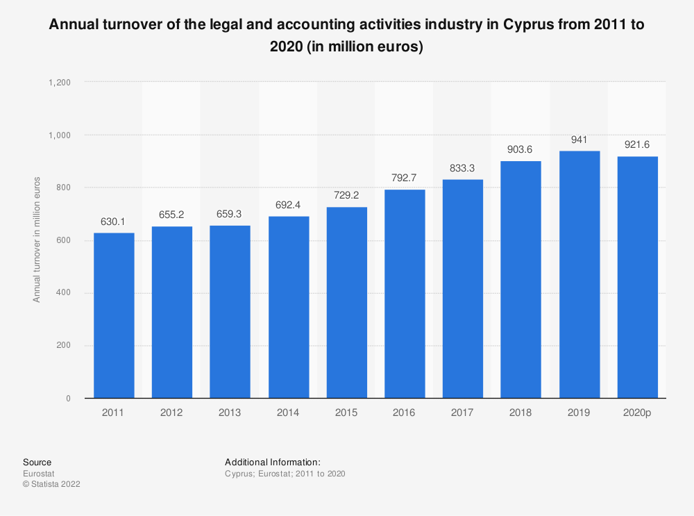 Statistic: Annual turnover of the legal and accounting activities industry in Cyprus from 2008 to 2016 (in million euros) | Statista