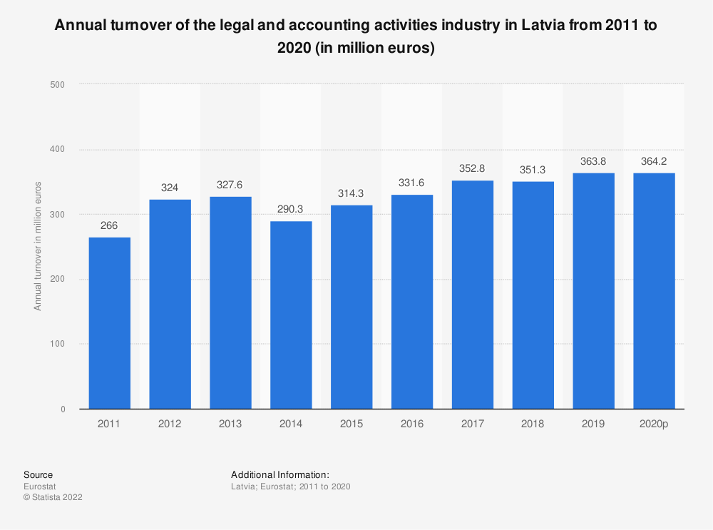 Statistic: Annual turnover of the legal and accounting activities industry in Latvia from 2008 to 2016 (in million euros) | Statista