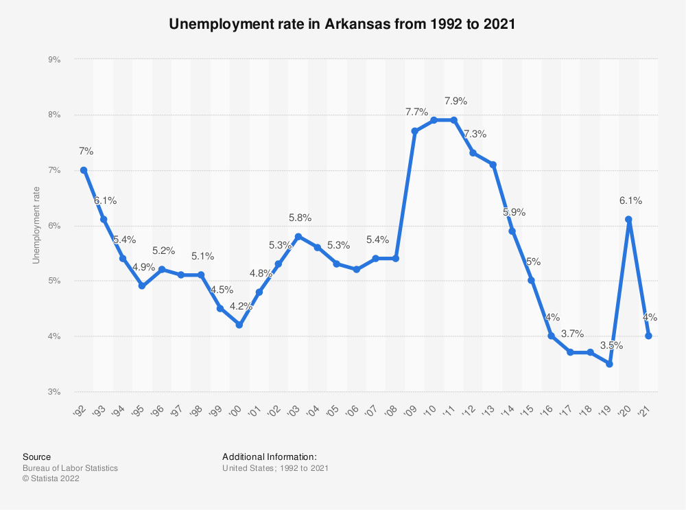 Statistic: Unemployment rate in Arkansas from 1992 to 2018 | Statista