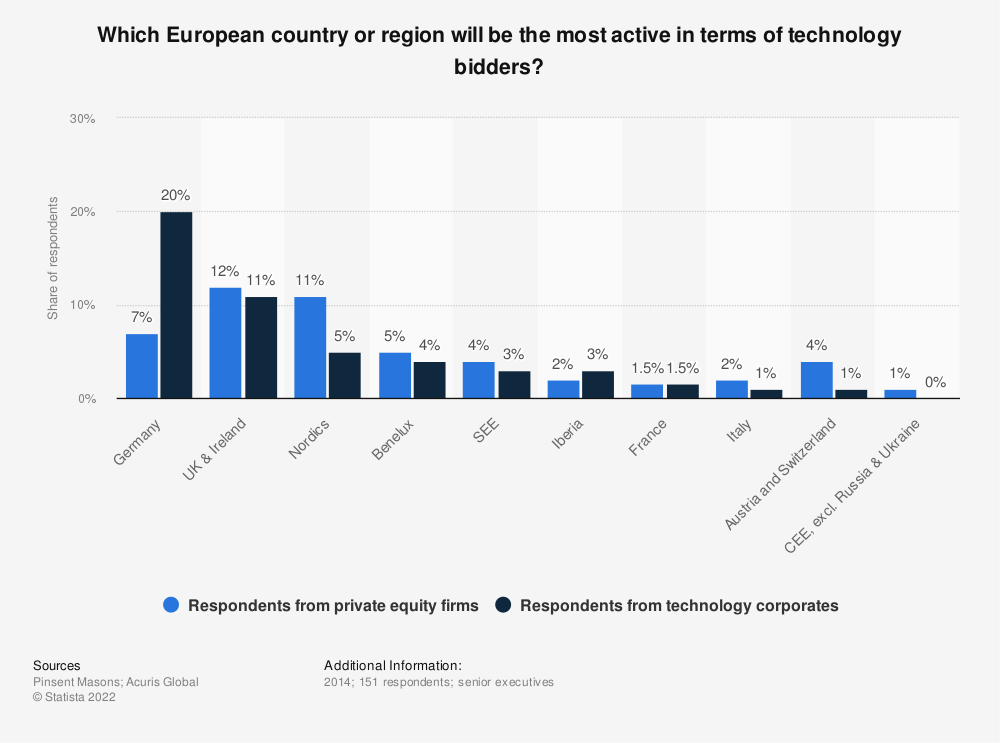 Statistic: Which European country or region will be the most active in terms of technology bidders? | Statista