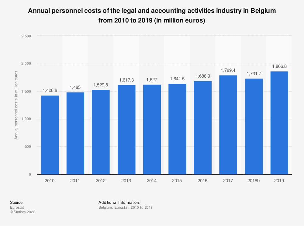 Statistic: Annual personnel costs of the legal and accounting activities industry in Belgium from 2008 to 2016 (in million euros) | Statista