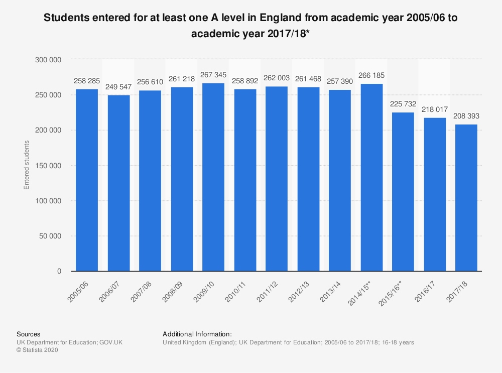 Statistic: Students entered for at least one A level in England from academic year 2005/06 to academic year 2017/18* | Statista