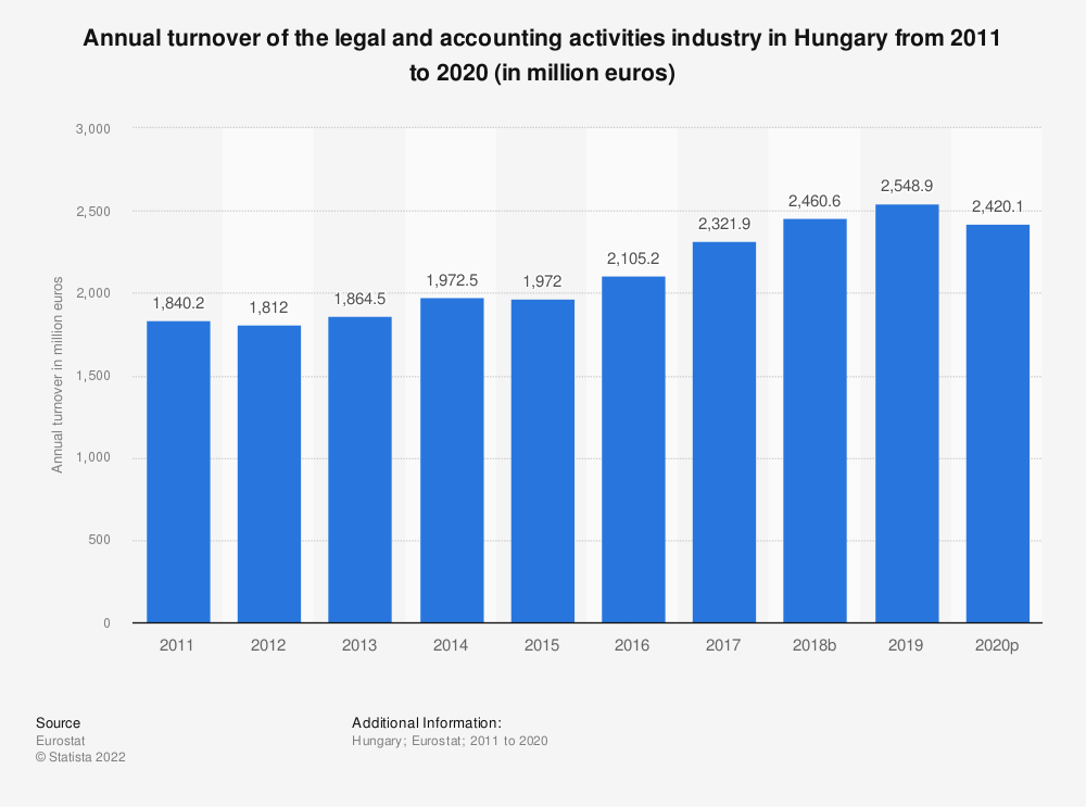 Statistic: Annual turnover of the legal and accounting activities industry in Hungary from 2008 to 2016 (in million euros) | Statista