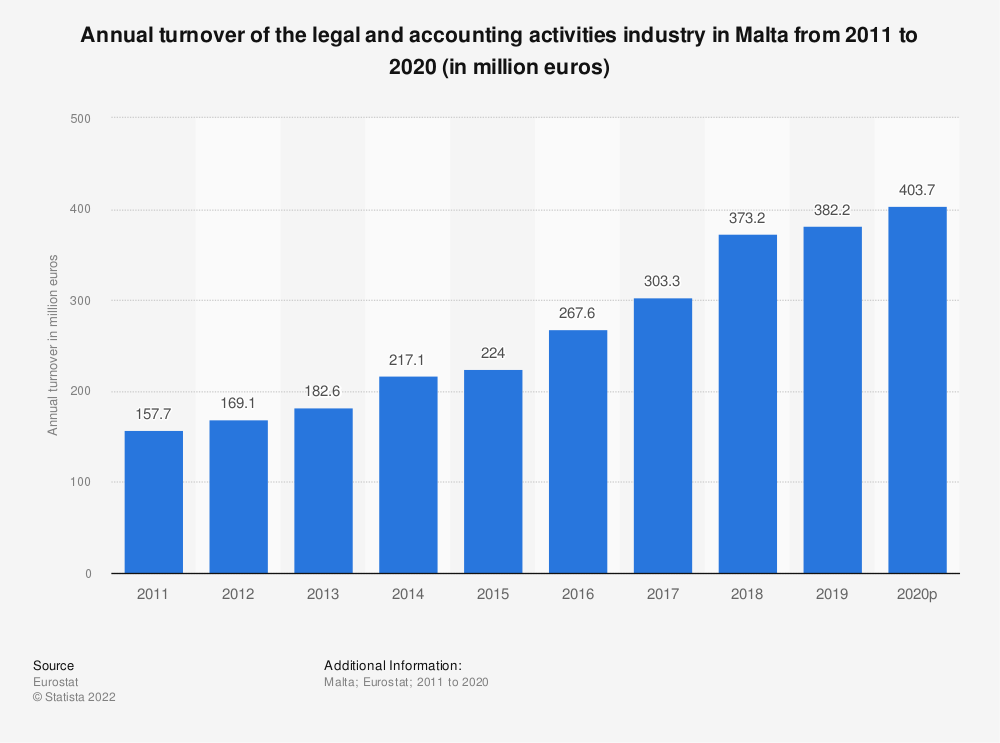 Statistic: Annual turnover of the legal and accounting activities industry in Malta from 2008 to 2016 (in million euros) | Statista