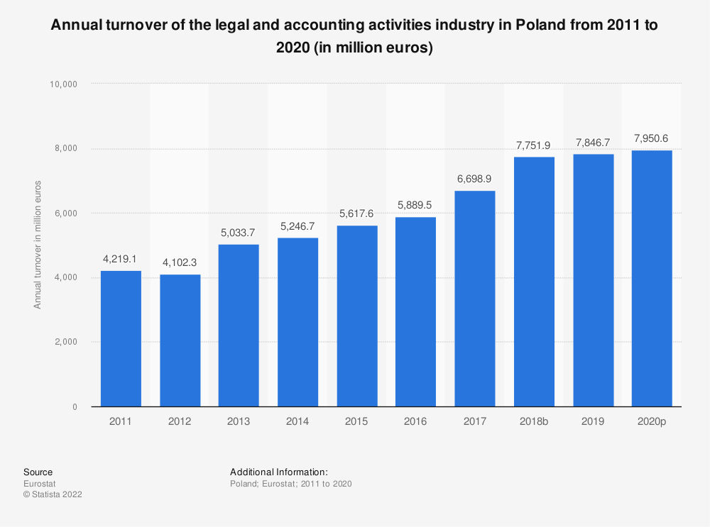 Statistic: Annual turnover of the legal and accounting activities industry in Poland from 2008 to 2016 (in million euros) | Statista