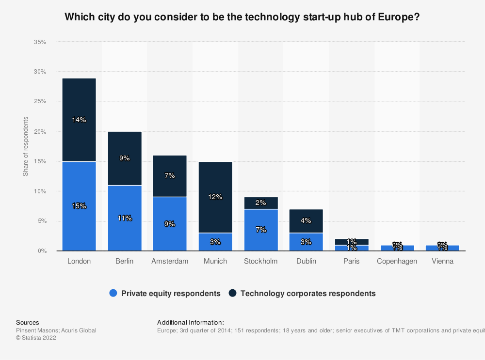 Statistic: Which city do you consider to be the technology start-up hub of Europe?   Statista