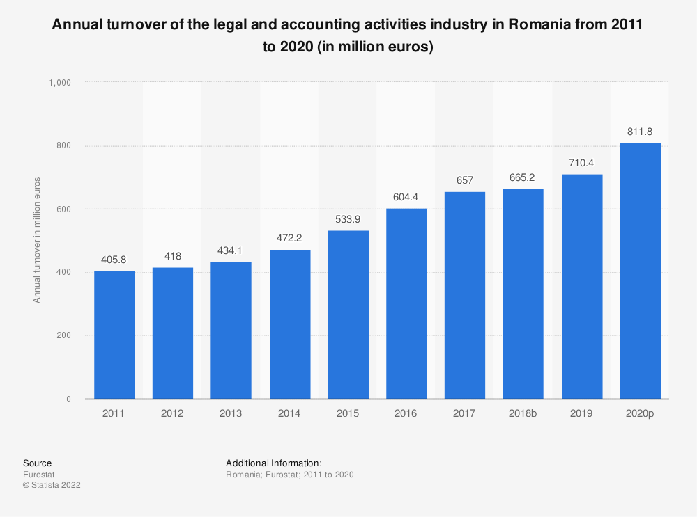 Statistic: Annual turnover of the legal and accounting activities industry in Romania from 2008 to 2016 (in million euros) | Statista