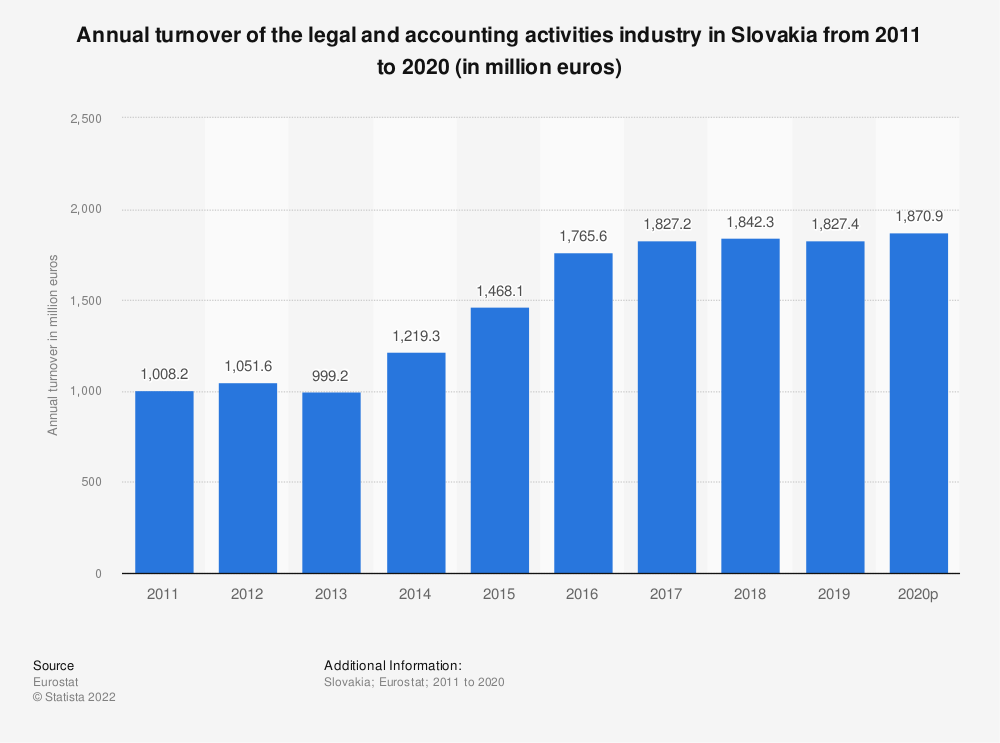 Statistic: Annual turnover of the legal and accounting activities industry in Slovakia from 2008 to 2016 (in million euros) | Statista