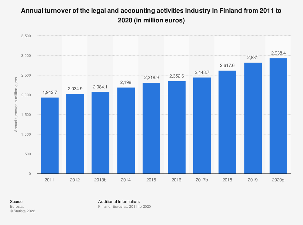 Statistic: Annual turnover of the legal and accounting activities industry in Finland from 2008 to 2016 (in million euros) | Statista