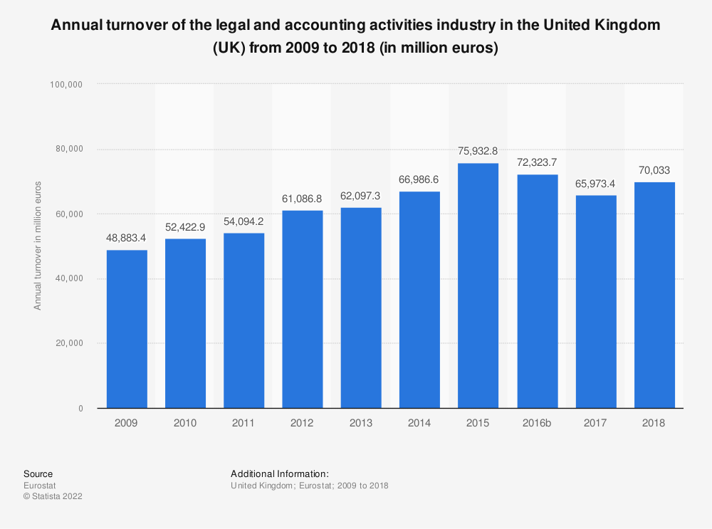 Statistic: Annual turnover of the legal and accounting activities industry in the United Kingdom (UK) from 2008 to 2016 (in million euros) | Statista