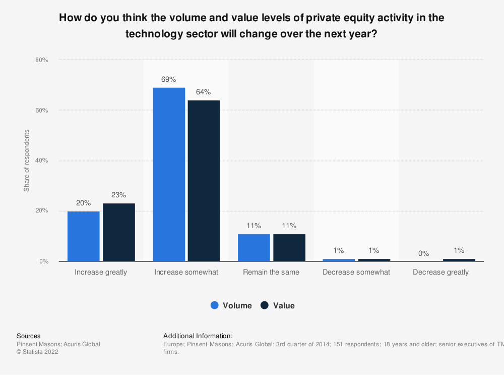 Statistic: How do you think the volume and value levels of private equity activity in the technology sector will change over the next year? | Statista