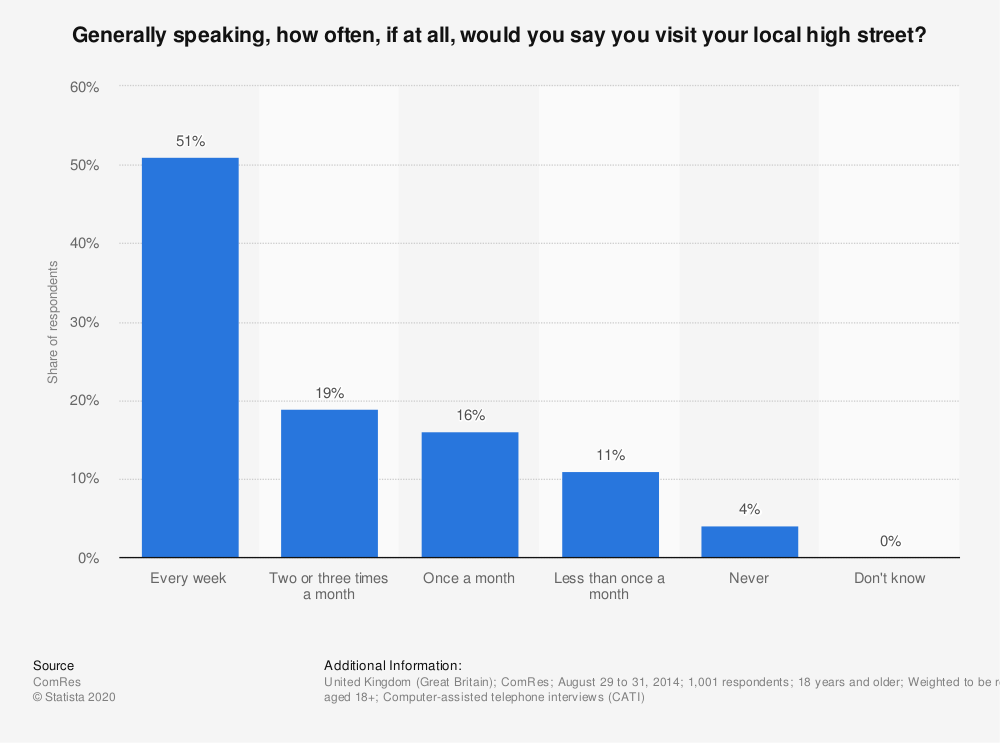 Statistic: Generally speaking, how often, if at all, would you say you visit your local high street? | Statista