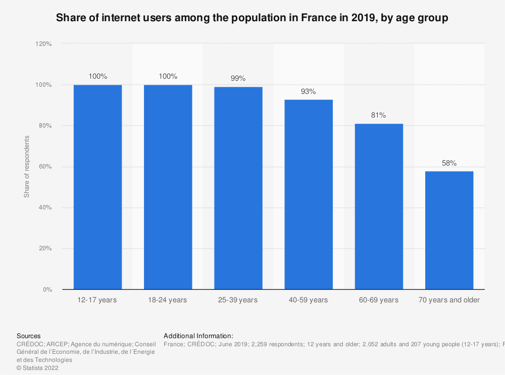 Statistic: Share of internet users among the population in France in 2016, by age group | Statista