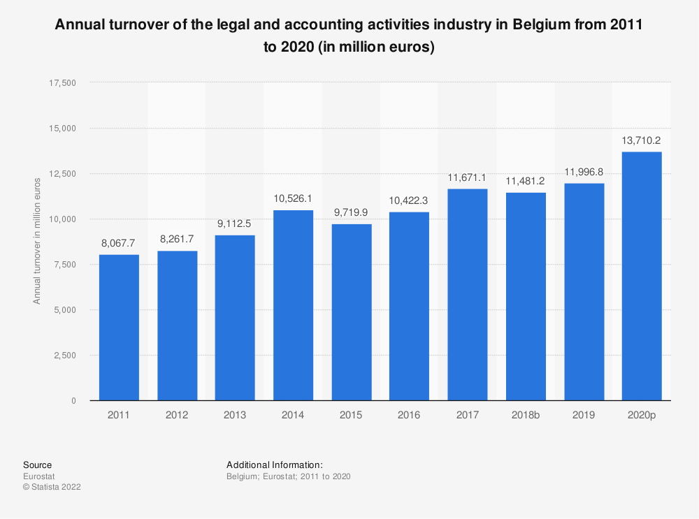 Statistic: Annual turnover of the legal and accounting activities industry in Belgium from 2008 to 2016 (in million euros) | Statista