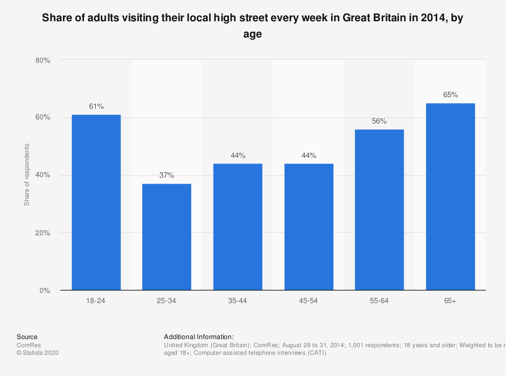 Statistic: Share of adults visiting their local high street every week in Great Britain in 2014, by age | Statista