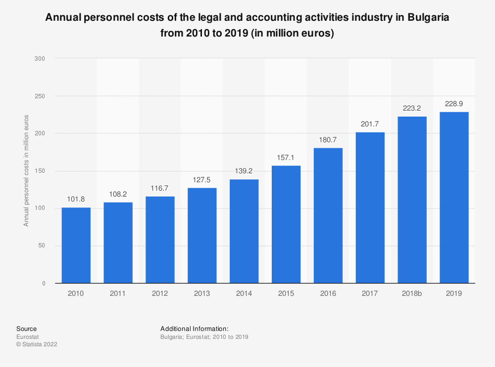 Statistic: Annual personnel costs of the legal and accounting activities industry in Bulgaria from 2008 to 2016 (in million euros) | Statista