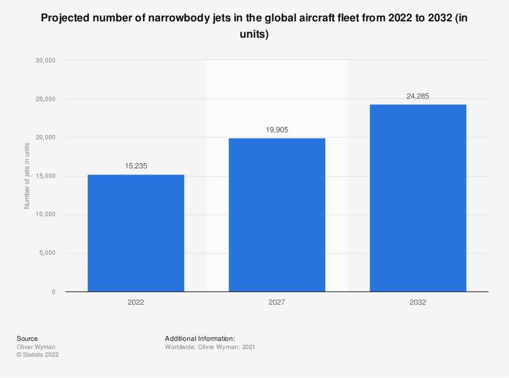 Statistic: Projected number of narrowbody jets in the global aircraft fleet from 2020 to 2030 (in units) | Statista