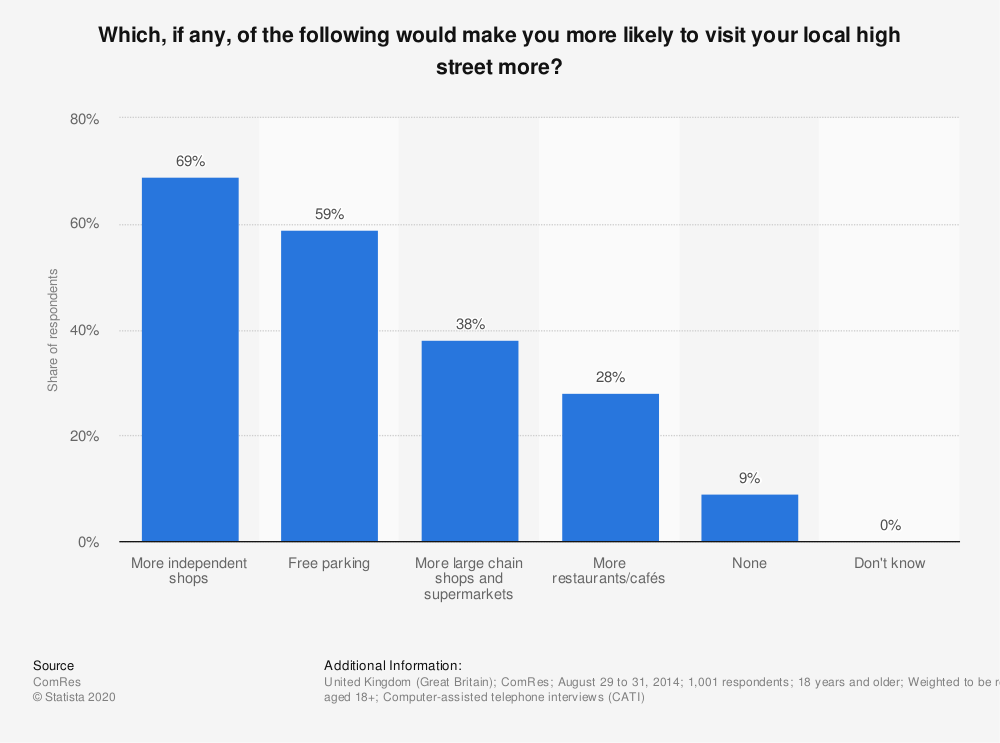 Statistic: Which, if any, of the following would make you more likely to visit your local high street more? | Statista
