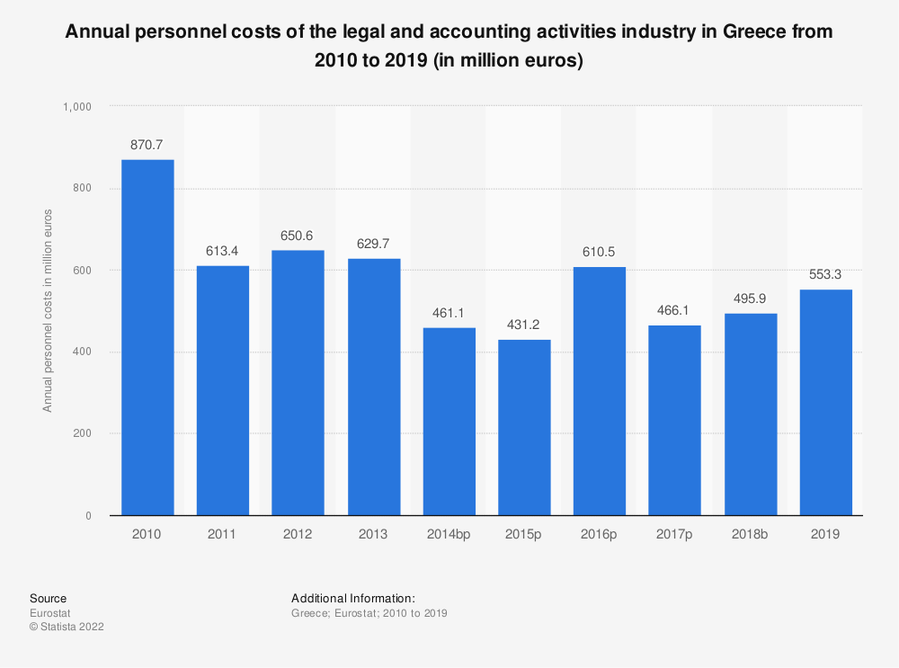 Statistic: Annual personnel costs of the legal and accounting activities industry in Greece from 2008 to 2016 (in million euros) | Statista