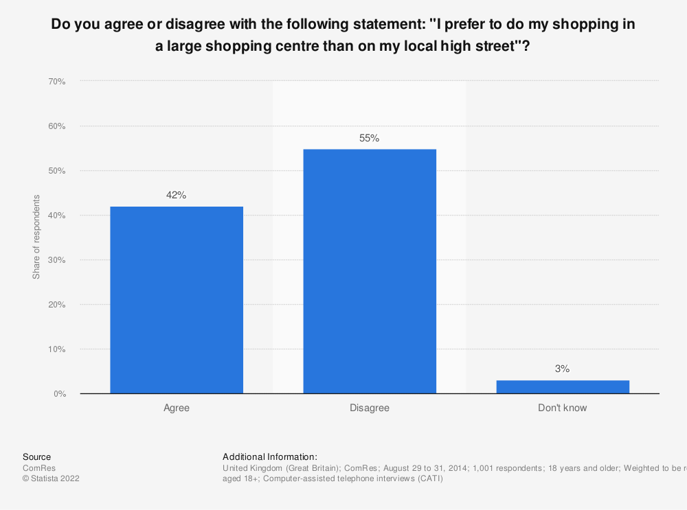 """Statistic: Do you agree or disagree with the following statement: """"I prefer to do my shopping in a large shopping centre than on my local high street""""?  