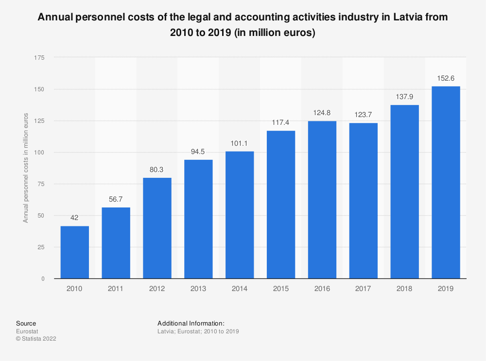 Statistic: Annual personnel costs of the legal and accounting activities industry in Latvia from 2008 to 2016 (in million euros) | Statista