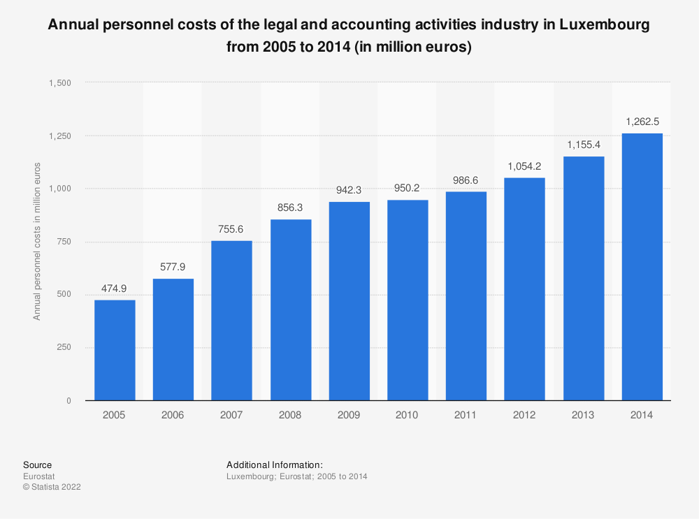 Statistic: Annual personnel costs of the legal and accounting activities industry in Luxembourg from 2008 to 2014 (in million euros) | Statista