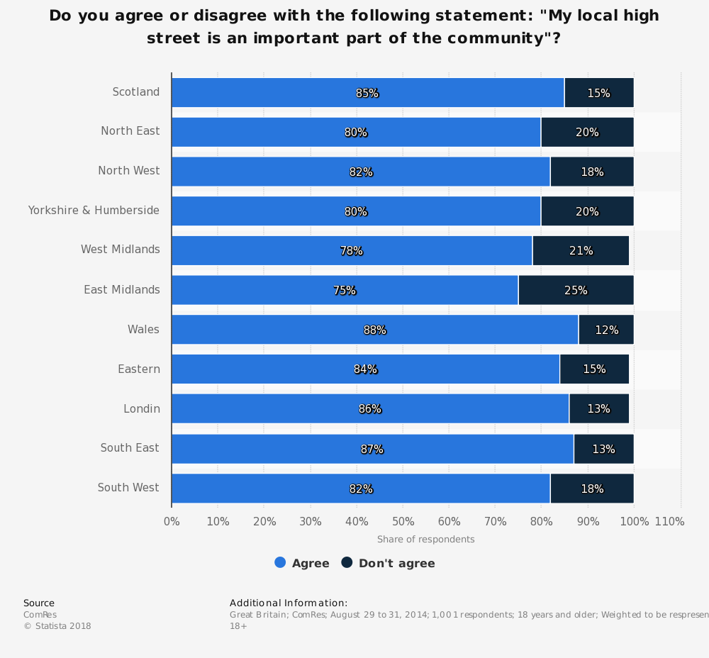 "Statistic: Do you agree or disagree with the following statement: ""My local high street is an important part of the community""?  