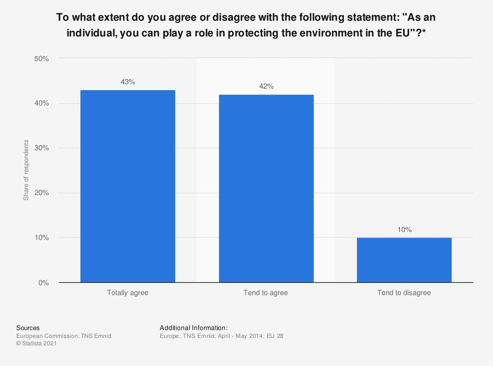 """Statistic: To what extent do you agree or disagree with the following statement: """"As an individual, you can play a role in protecting the environment in the EU""""?* 