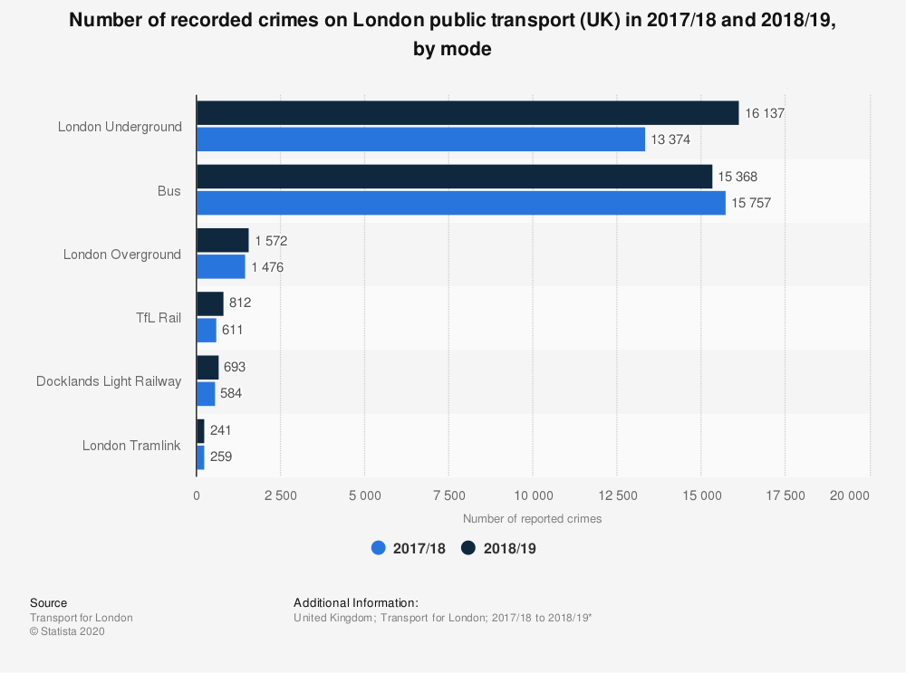 Statistic: Number of recorded crimes on London public transport (UK) in 2017/18 and 2018/19, by mode | Statista
