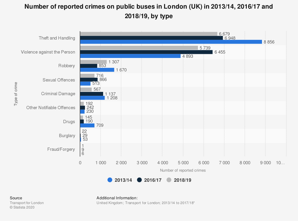 Statistic: Number of reported crimes on public buses in London (UK) in 2013/14, 2016/17 and 2018/19, by type | Statista