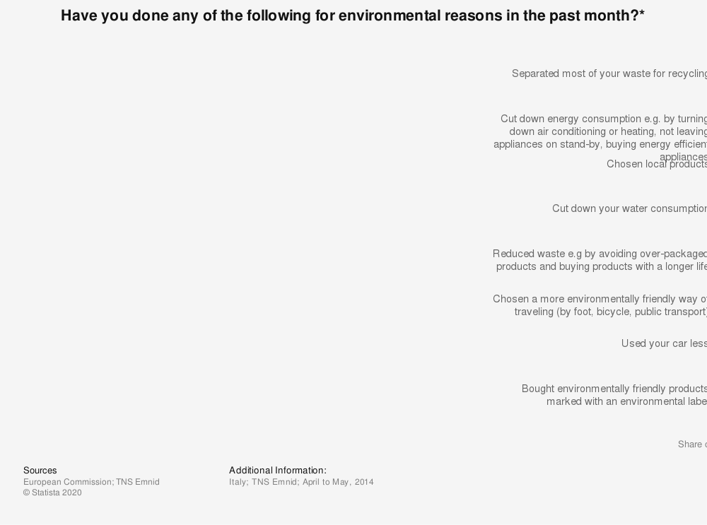Statistic: Have you done any of the following for environmental reasons in the past month?* | Statista