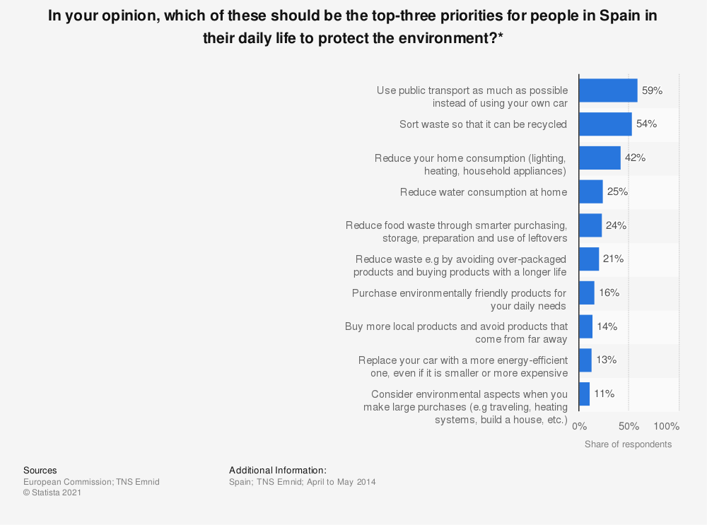 Statistic: In your opinion, which of these should be the top-three priorities for people in Spain in their daily life to protect the environment?* | Statista