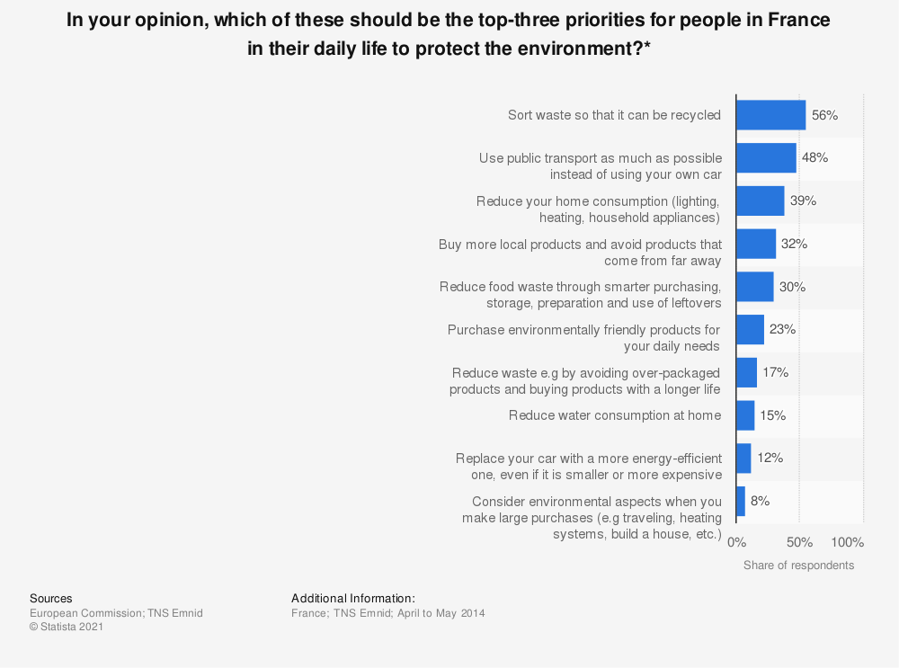 Statistic: In your opinion, which of these should be the top-three priorities for people in France in their daily life to protect the environment?*   Statista