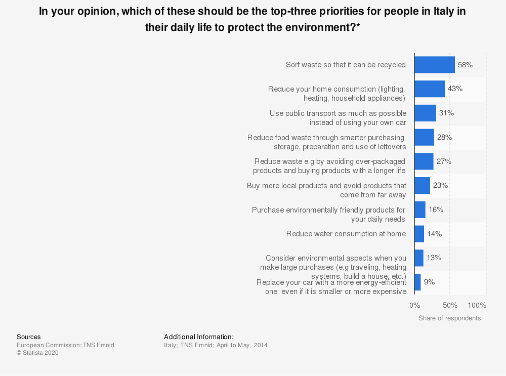 Statistic: In your opinion, which of these should be the top-three priorities for people in Italy in their daily life to protect the environment?* | Statista